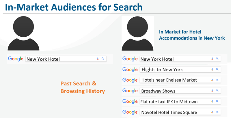 how-to-ace-google-ads-in-2020-market-targeting to public
